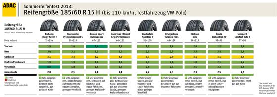 ADAC Reifentest 2013