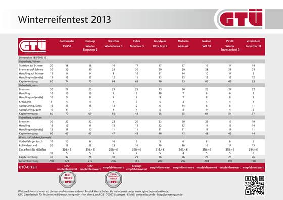 Winterreifentest 2013 - Alle Testsieger