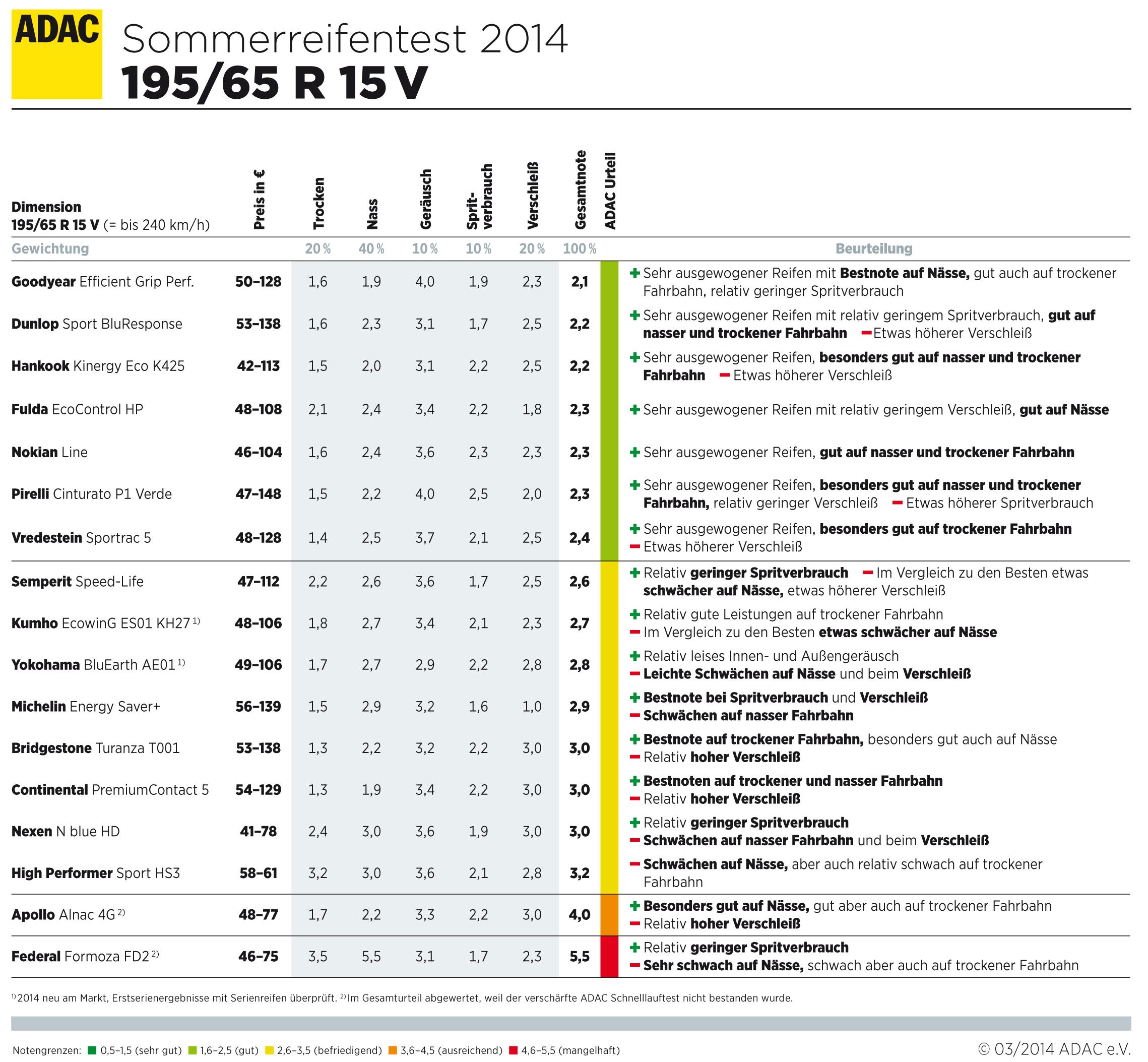 ADAC Sommerreifentest 2014 - Reifengröße 195/65 R15 V