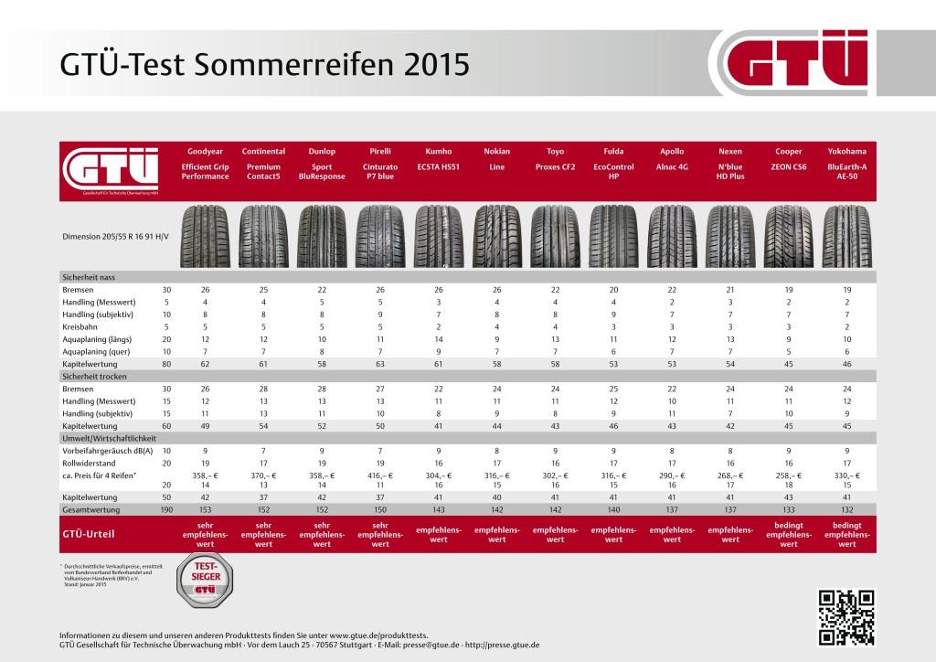GTÜ Sommerreifentest 2015