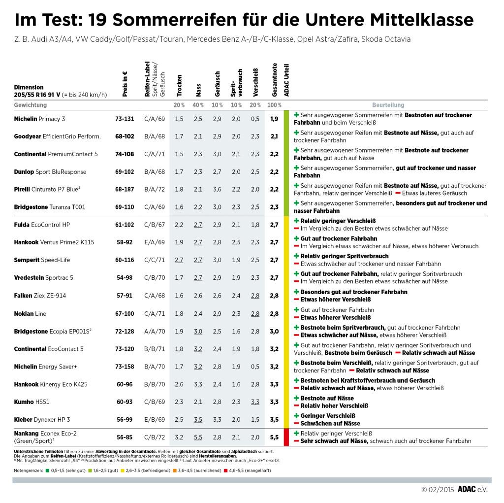 ADAC_Sommerreifentest_185-60R14H