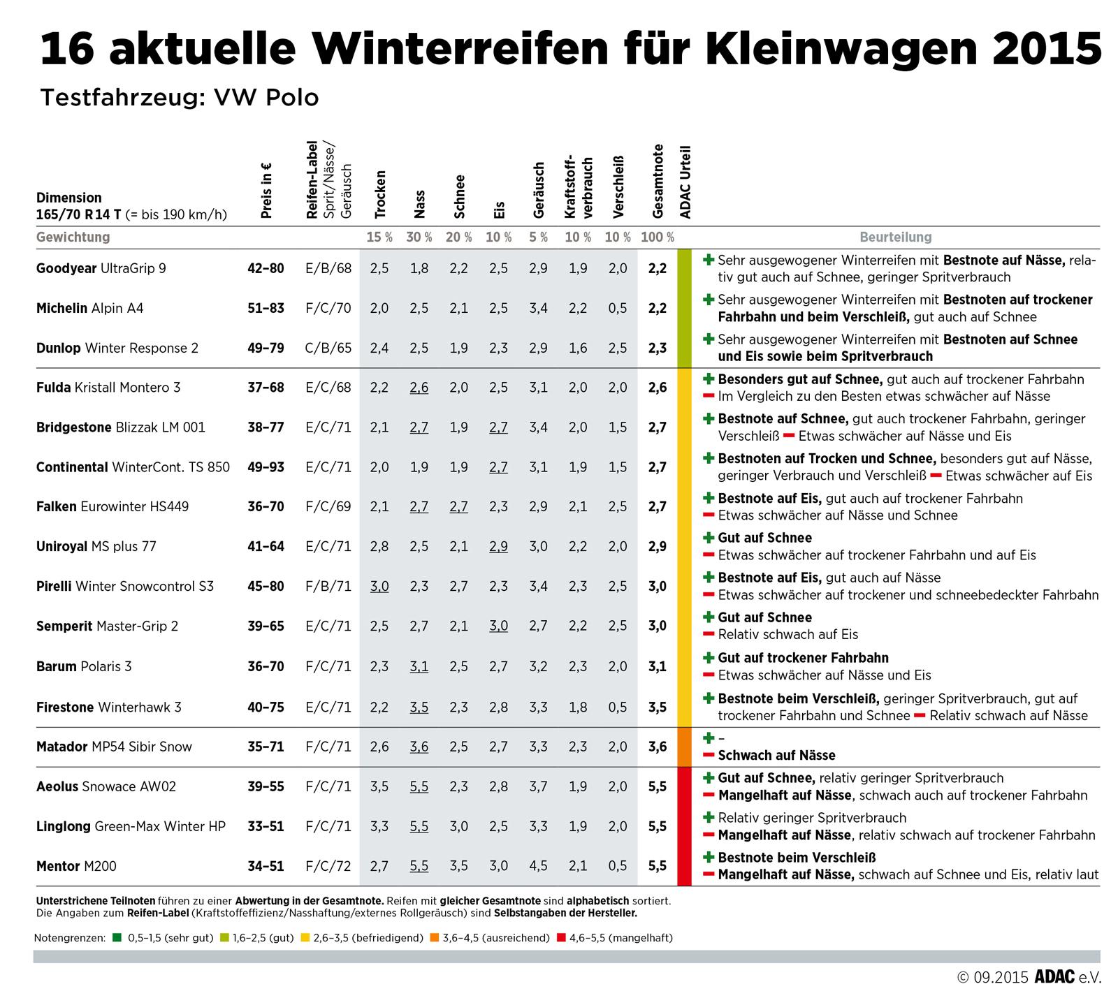 ADAC Winterreifentest 2015; Quelle: ADAC
