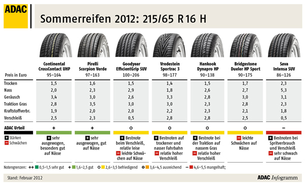 ADAC Reifentest 2012