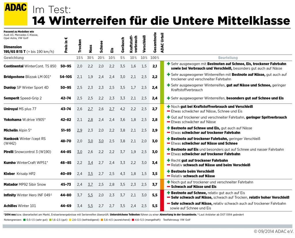 ADAC Winterreifentest 2014 Reifengröße 195/65 R15T