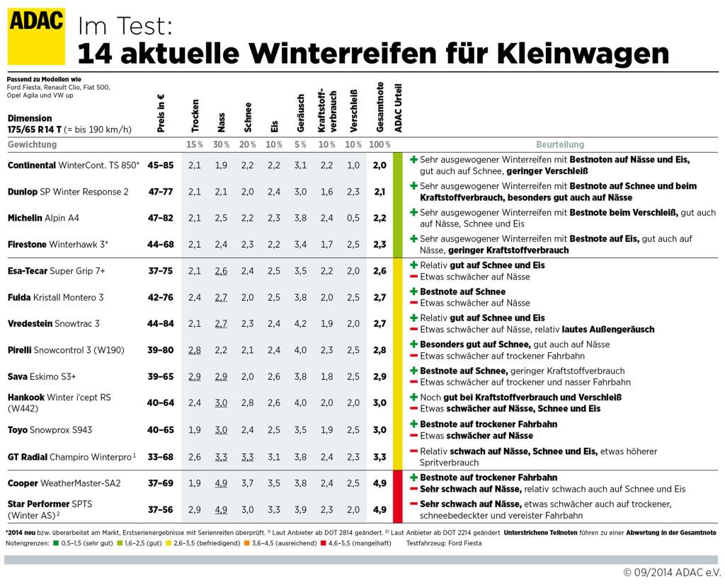 ADAC Winterreifentest 2014 Reifengröße 175_65-R14T